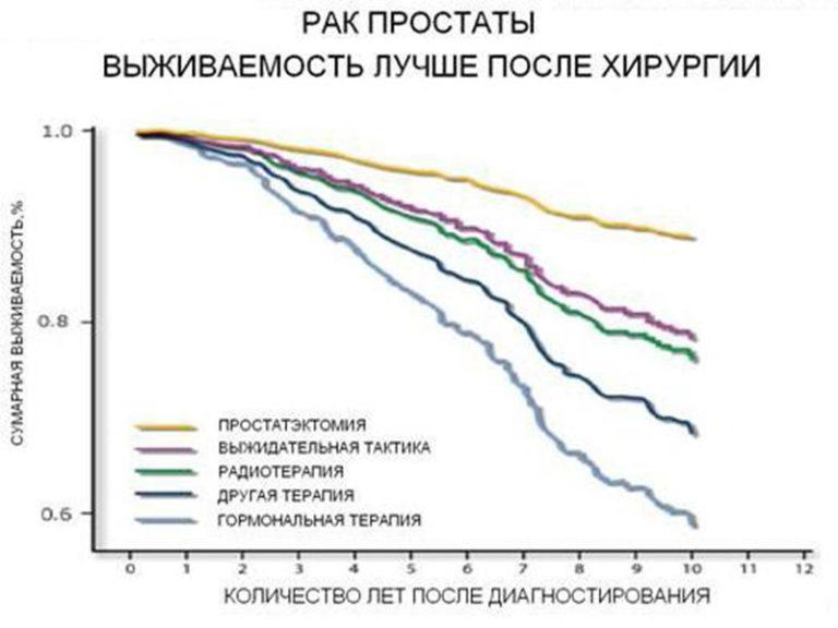 Продолжительность жизни при простатите ципролет и простатита