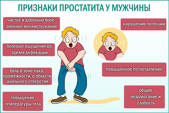 Признаки инфекции простатита названия лекарство от простатита